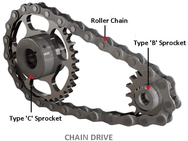 What is Chain Drive? - Types, and Application | Engineering Choice